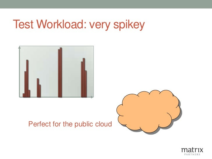 Test Workload: very spikey   Perfect for the public cloud