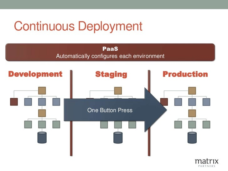Continuous Deployment                           PaaS         Automatically configures each environmentDevelopment         ...