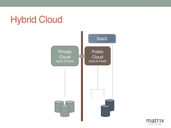 Hybrid Cloud                               SaaS           Private          Public           Cloud            Cloud        ...