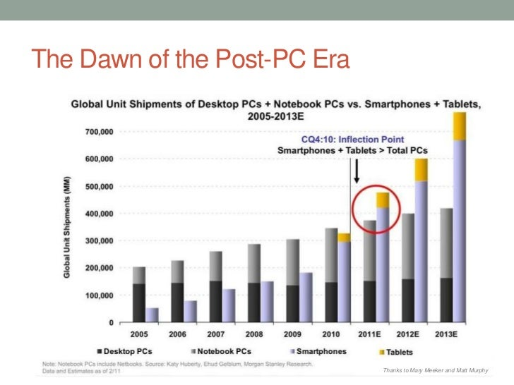 The Dawn of the Post-PC Era                              Thanks to Mary Meeker and Matt Murphy