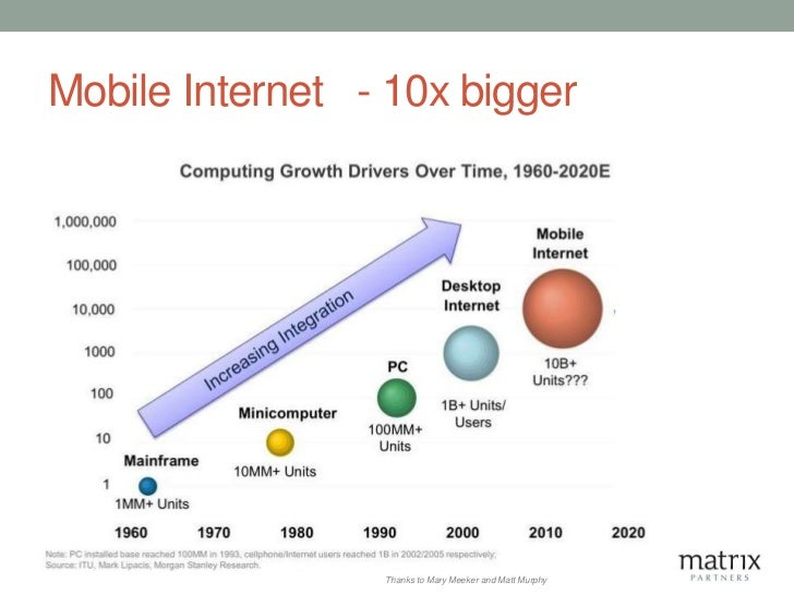 Mobile Internet - 10x bigger                 Thanks to Mary Meeker and Matt Murphy