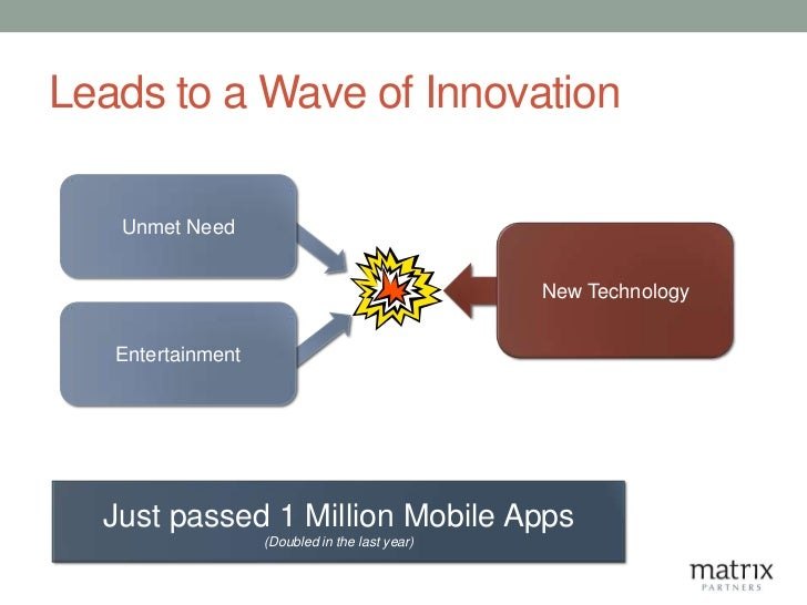 Leads to a Wave of Innovation   Unmet Need                                                New Technology   Entertainment  ...