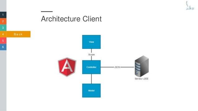 Application de gestion des projets en j2ee spring for Architecture logicielle
