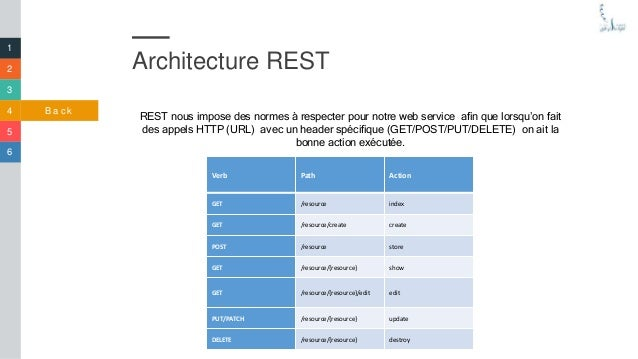 Application de gestion des projets en j2ee spring for Architecture rest