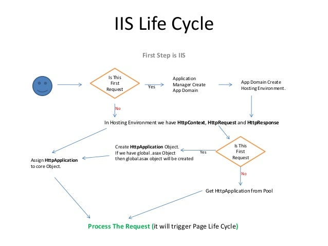 asp net life cycle Event occures in aspnet page life cycle.
