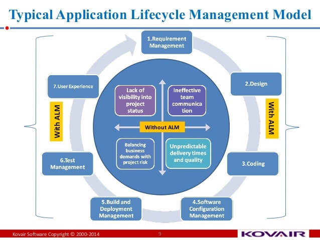 application lifecycle management ppt Application Lifecycle Management Basics