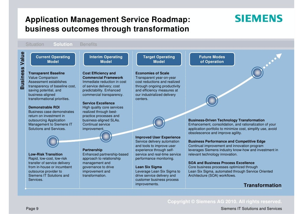 Application Management by Siemens – Application Road Map
