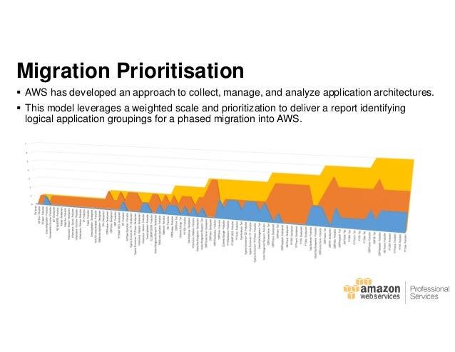 web application server migration checklist