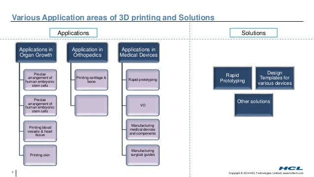 Application of 3D Printing in Health Care