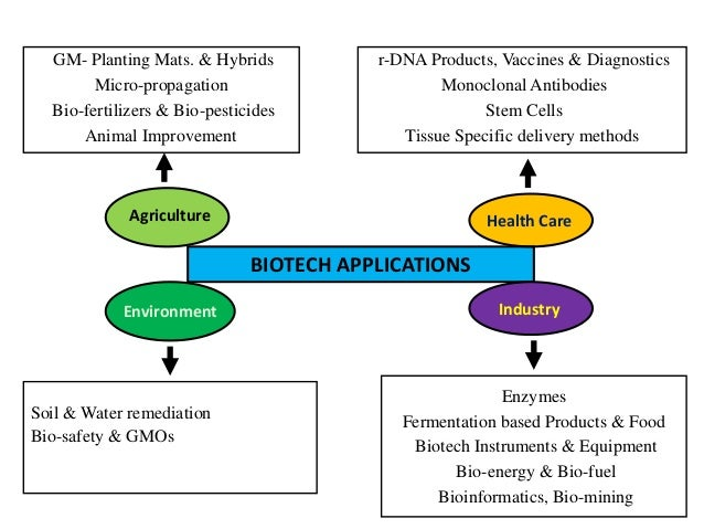 an analysis of the applications of biotechnology and genetics Genetic analysis refers to study of dna and rna or the basic structure of genes for varied analytical purposes genetic analysis has emerged as an important tool in the fields of diagnostics, drug discovery, and biomedical research.