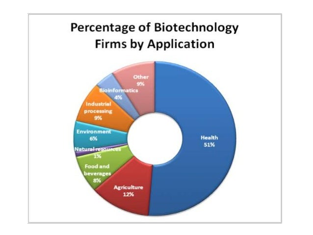 what is the use of biotechnology in agriculture
