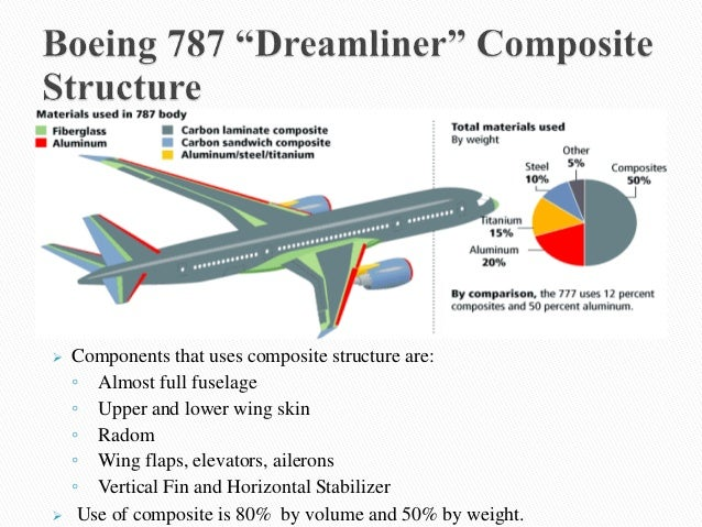 Application of composite materials in aerospace industry (1)