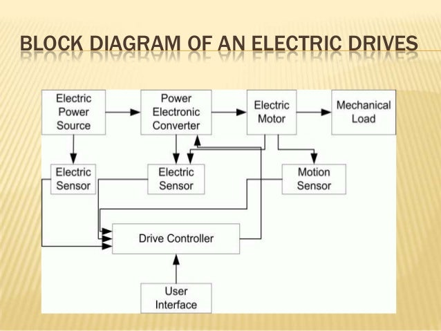 Application of electric and electronic drives in robotics
