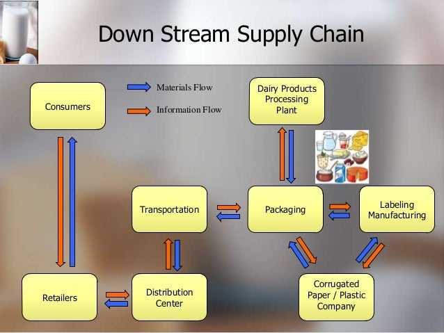 supply chain of electronic industry An overview of supply chain concepts and examples from  – for example az electronic materials and ford  asses your supply chain performance industry trends.