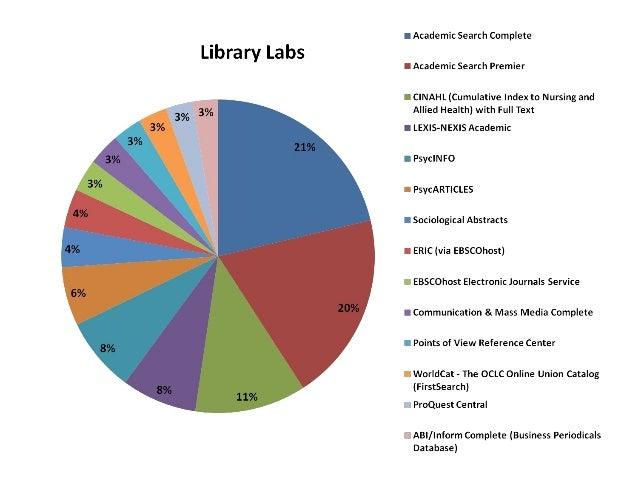 Application of EZProxy logs, Voyager's Patron Database, MySQL, and ColdFusion for Comparative Usage Analysis of Library Re...