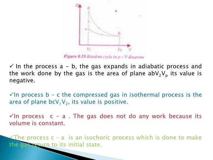 Ideal Gas First Law Thermodynamics