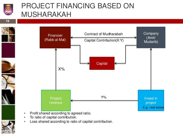 al mudharabah project financing