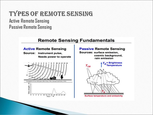 application of remote sensing technology in Remote sensing – information on remote sensing and how it is used in precision agriculture.