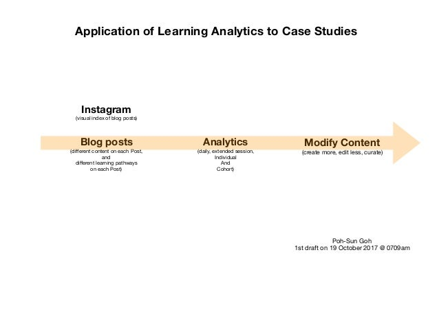 Blog posts (different content on each Post,   and   different learning pathways  on each Post) Analytics (daily, extended se...