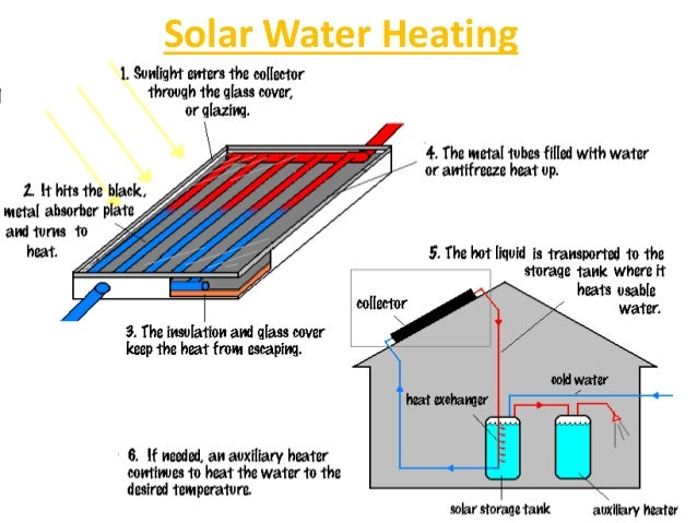 discuss the application of solar energy I - solar radiation energy (fundamentals) - l  we discuss the main processes affecting the incident radiation  scale of interest for energy applications, solar .