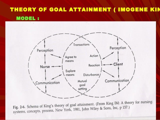 imogene kings theory of goal attainment Imogene king's theory of goal attainement this theory of goal attainment and nursing process assumptions •basic assumption of goal attainment theory is that.