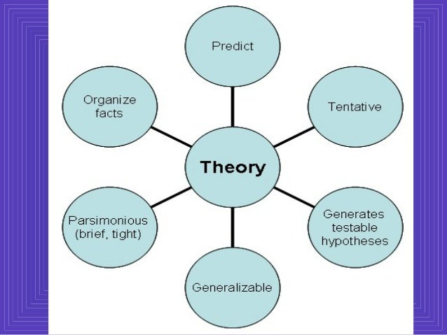 the application of self congruity theory in The purpose of this research was to investigate the perceived destination personality of las vegas an application of self-congruity theory self concept.