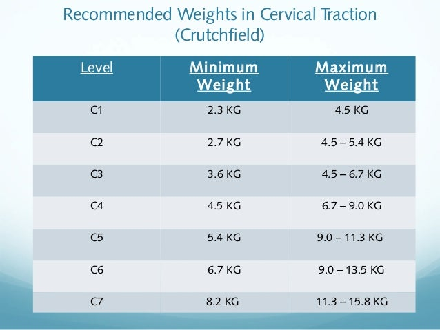 Recommended Weights in Cervical Traction (Crutchfield) Level  Minimum Weight  Maximum Weight  C1  2.3 KG  4.5 KG  C2  2.7 ...