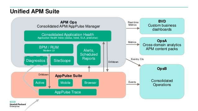 Application Performance Management 9 30 Hpe Whats New