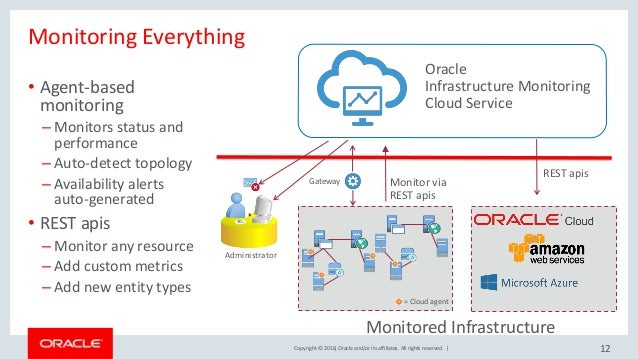 Oracle Cloud – Application Performance Monitoring