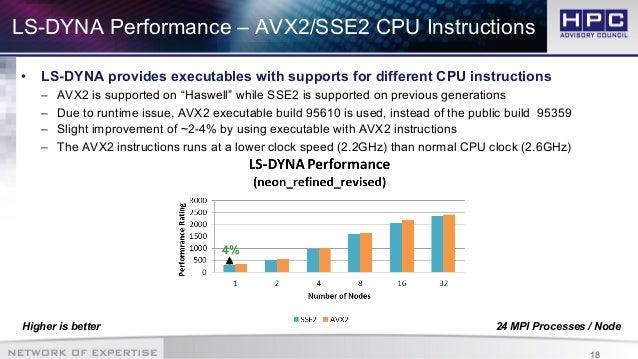 HPC Best Practices: Application Performance Optimization