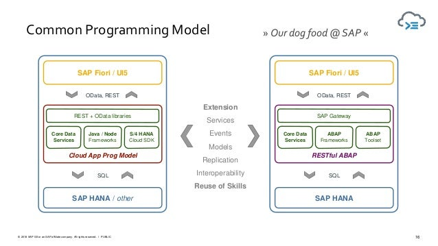 16PUBLIC© 2018 SAP SE or an SAP affiliate company. All rights reserved. ǀ RESTful ABAP Common Programming Model SAP Fiori ...