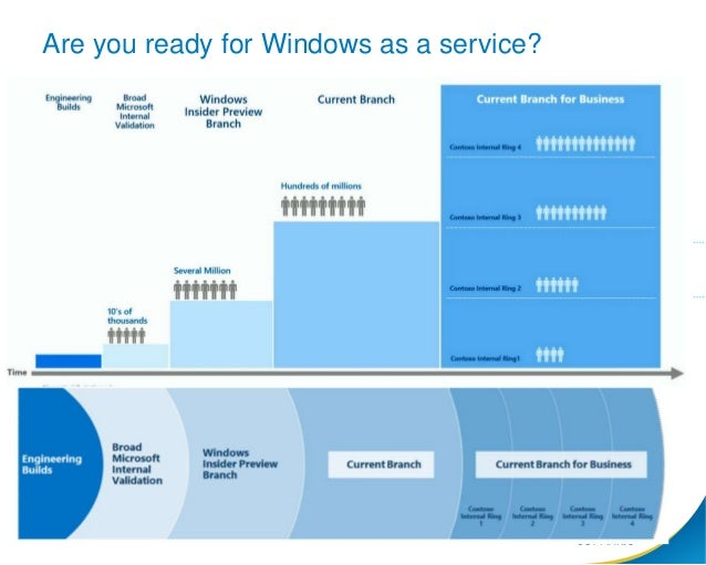 Application Readiness: Are you ready for Windows 10?