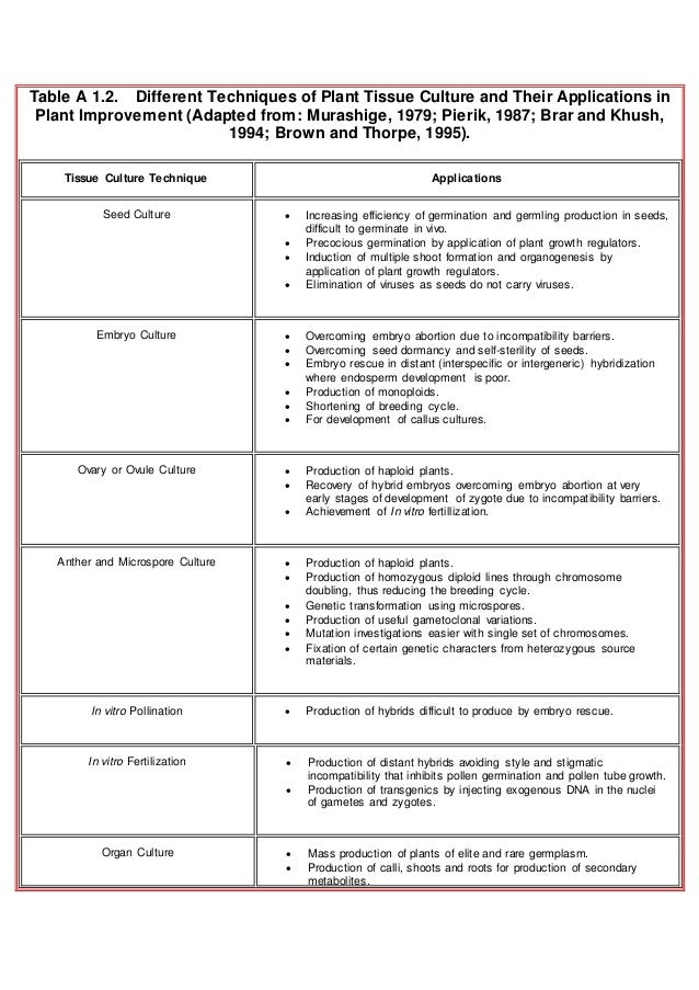 Table A 1.2. Different Techniques of Plant Tissue Culture and Their Applications in Plant Improvement (Adapted from: Muras...