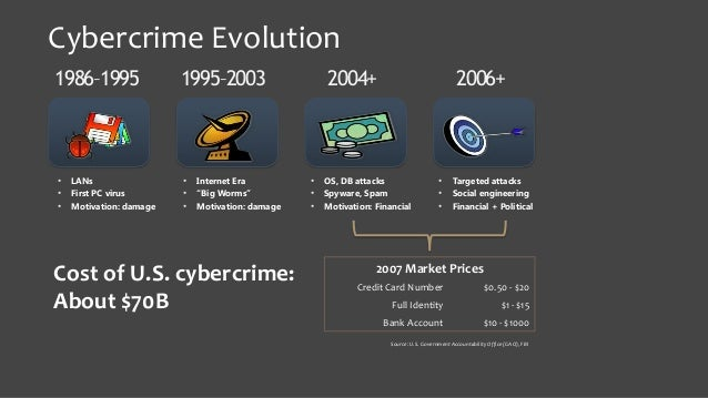 Traditional Crime and Cyber Crime