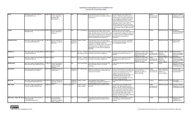 Applications pedagogique.i pad  Slide 2