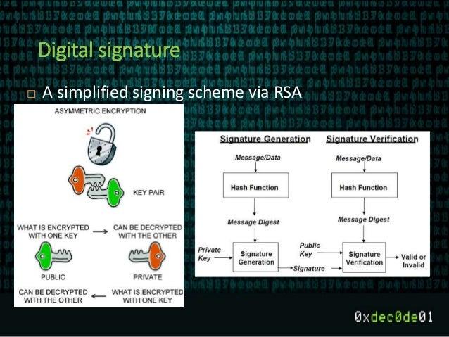 Digital signature  A simplified signing scheme via RSA