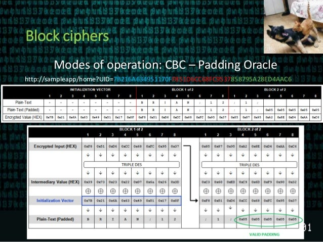 Block ciphers Modes of operation: CBC – Padding Oracle http://sampleapp/home?UID=7B216A634951170FF851D6CC68FC9537858795A28...