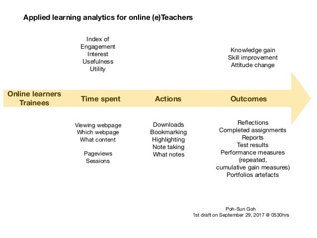 Applied learning analytics for online (e)Teachers Time spent Viewing webpage  Which webpage  What content  Pageviews  Sess...