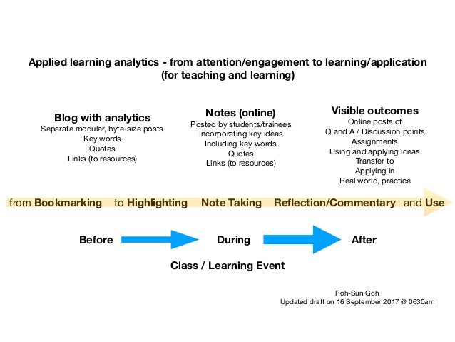 Applied learning analytics - from attention/engagement to learning/application (for teaching and learning) Blog with analy...