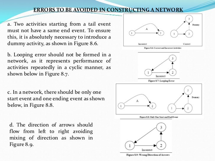 Network problem cpm pert rules ccuart Images