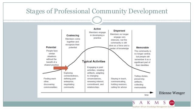 Stages of Professional Community Development Etienne Wenger