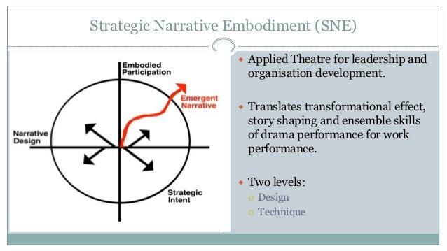 Strategic Narrative Embodiment (SNE)  Applied Theatre for leadership and organisation development.  Translates transform...
