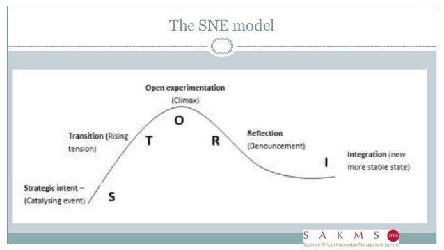 The SNE model