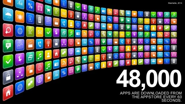 48,000APPS ARE DOWNLOADED FROM THE APPSTORE EVERY 60 SECONDS. Mashable, 2014