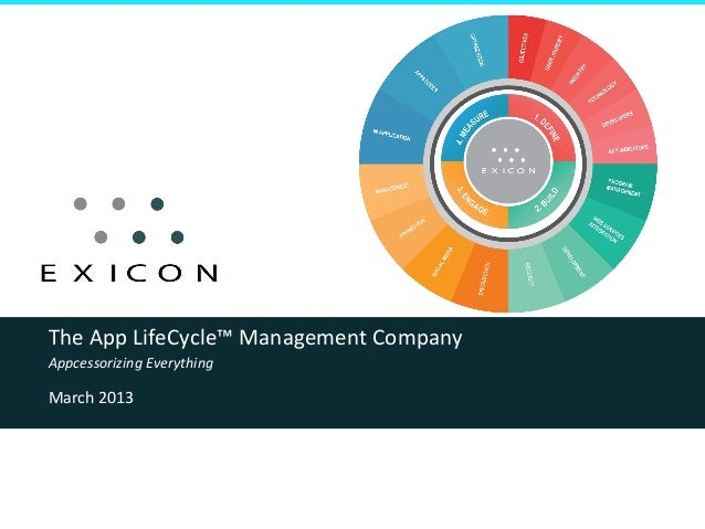 The App LifeCycle™ Management Company Appcessorizing Everything March 2013