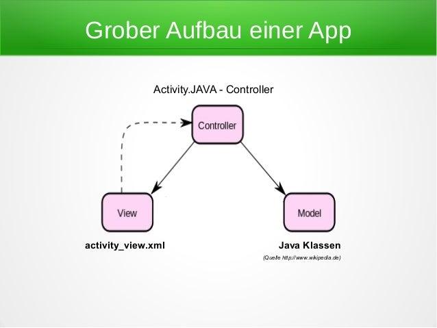 Grober Aufbau einer App              Activity.JAVA - Controlleractivity_view.xml                          Java Klassen    ...