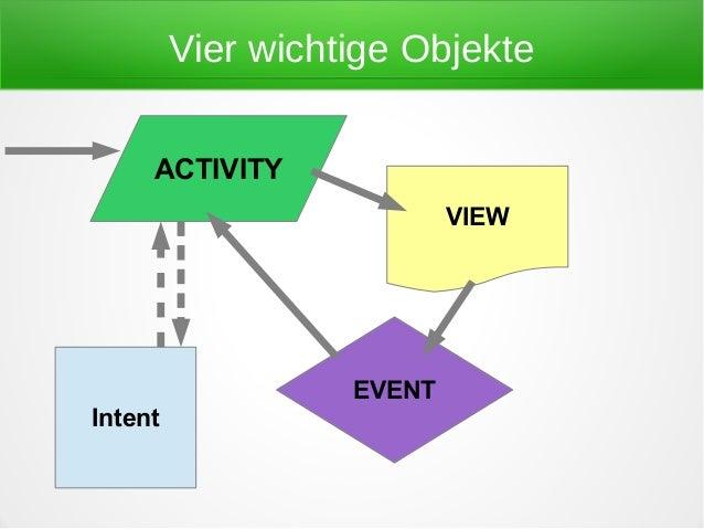 Vier wichtige Objekte     ACTIVITY                           VIEW                   EVENTIntent