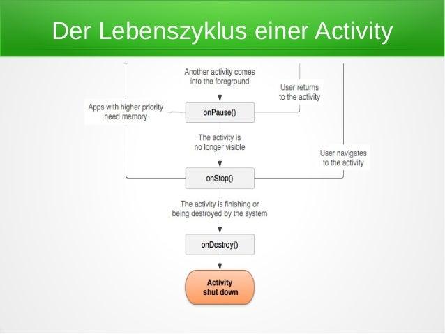 Der Lebenszyklus einer Activity