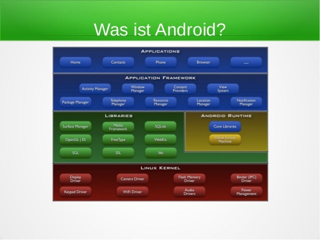 Was ist Android?
