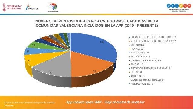 App Lookish Spain 360º - Viaje al centro de Invat·turBuenas Prácticas en Gestión Inteligente de Destinos Turísticos 106 52...